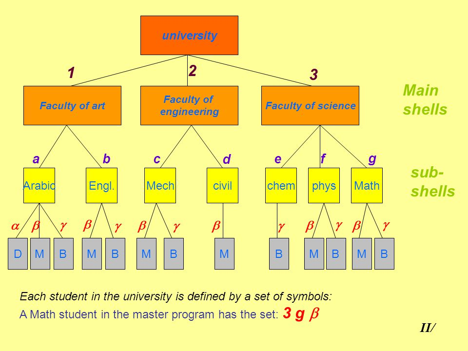 Quantum numbers and periodic table ppt video online download 4 2 urtaz Images