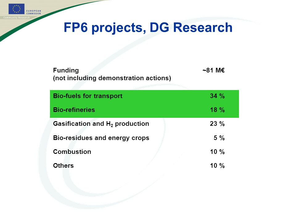 FP6 projects, DG Research