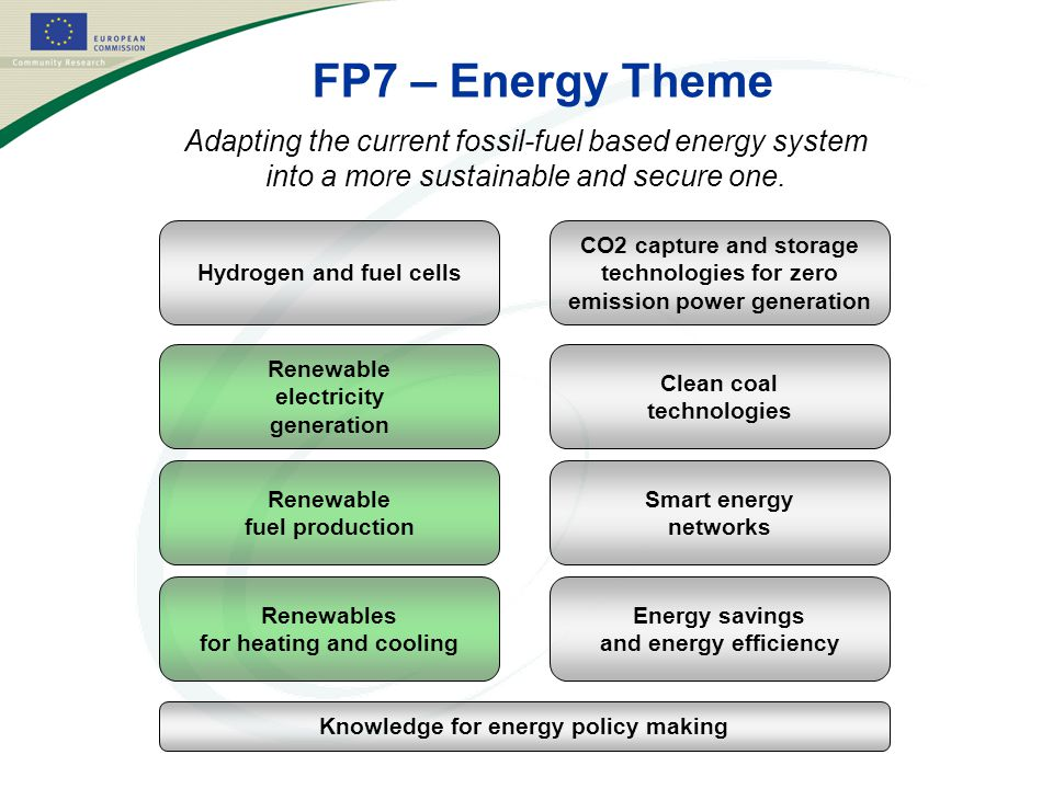 FP7 – Energy Theme Adapting the current fossil-fuel based energy system into a more sustainable and secure one.