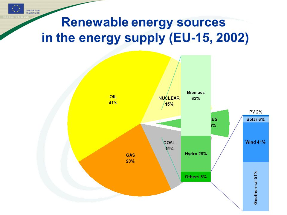 Renewable energy sources in the energy supply (EU-15, 2002)