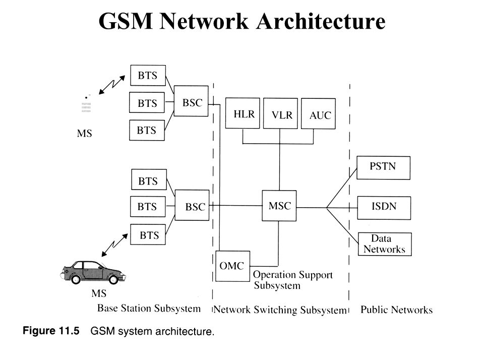 Gprs edge umts lte and ppt video online download 7 gsm network architecture ccuart Image collections
