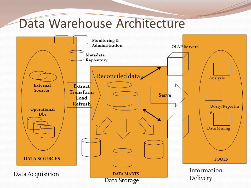 Data Warehouse Components Ppt Video Online Download