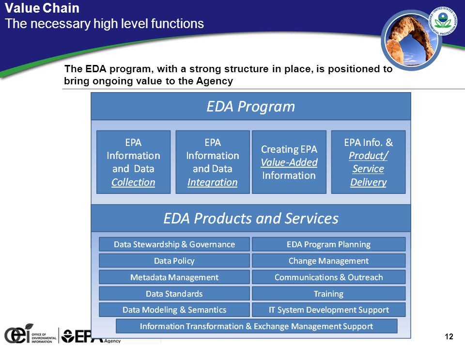 Strategy for Program Growth Aligning with the EA segment approach