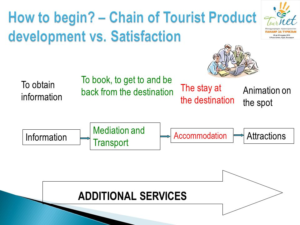 How to begin – Chain of Tourist Product development vs. Satisfaction