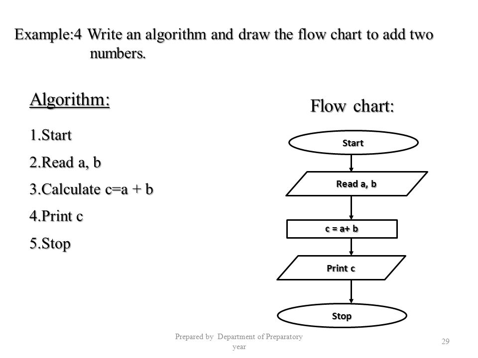 Algorithms and flow charts ppt video online download prepared by department of preparatory year ccuart Choice Image