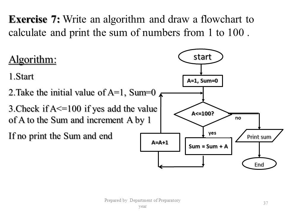 Algorithms And Flow Charts Ppt Video Online Download