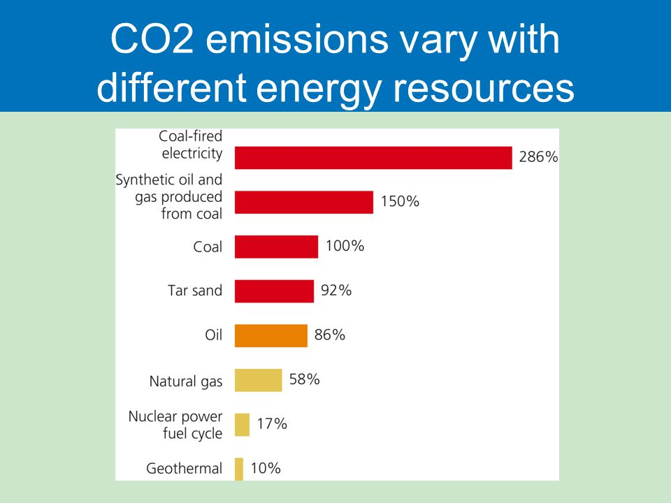 CO2 emissions vary with different energy resources