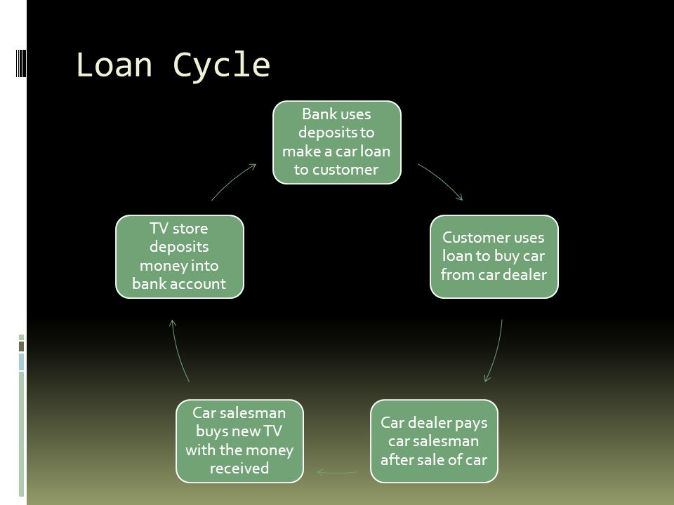 Loan Cycle Bank uses deposits to make a car loan to customer