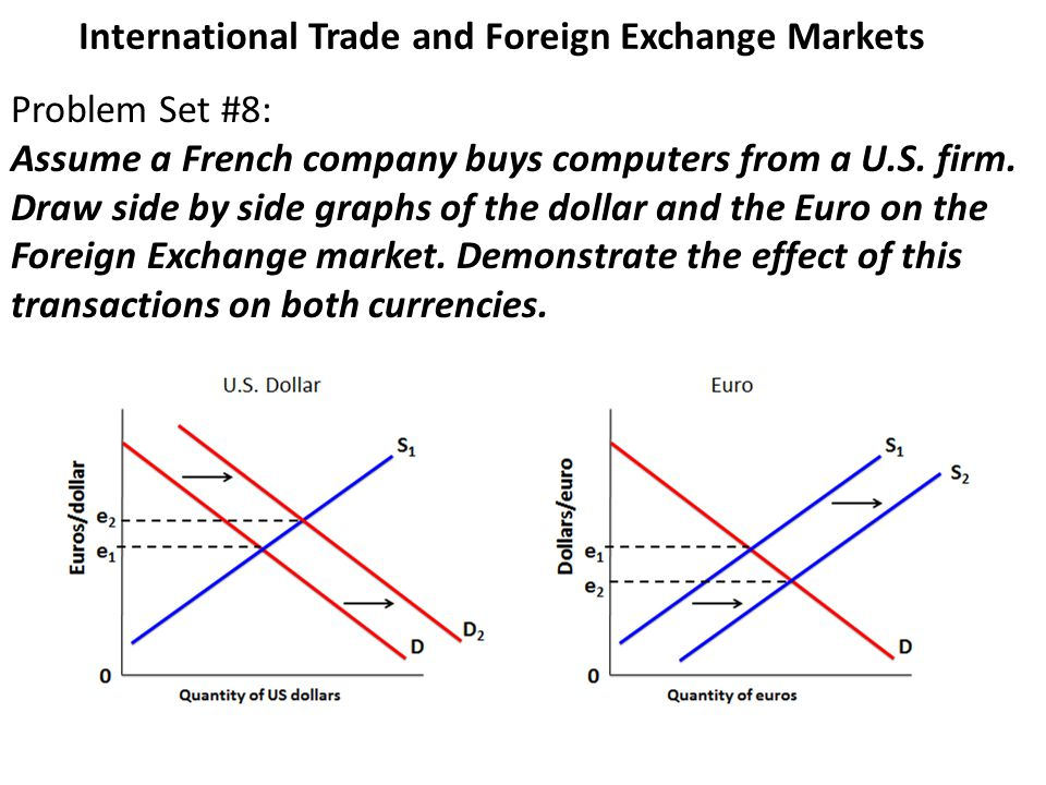 International Trade And Foreign Exchange Markets