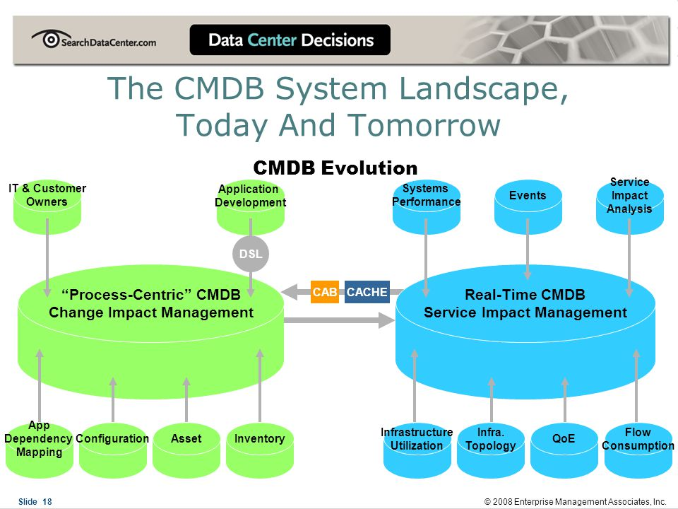 Asset Management And Cmdb Systems Ppt Video Online Download