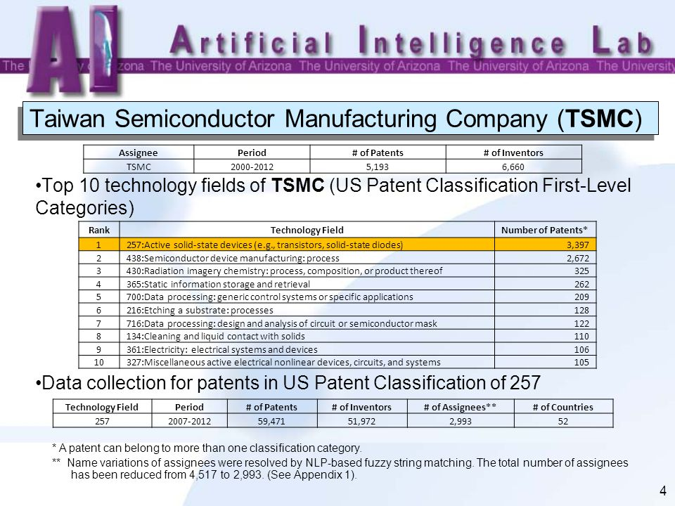 Taiwan Semiconductor Manufacturing Company: Competitor