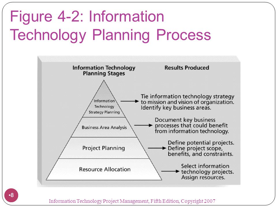 Figure 4-2: Information Technology Planning Process
