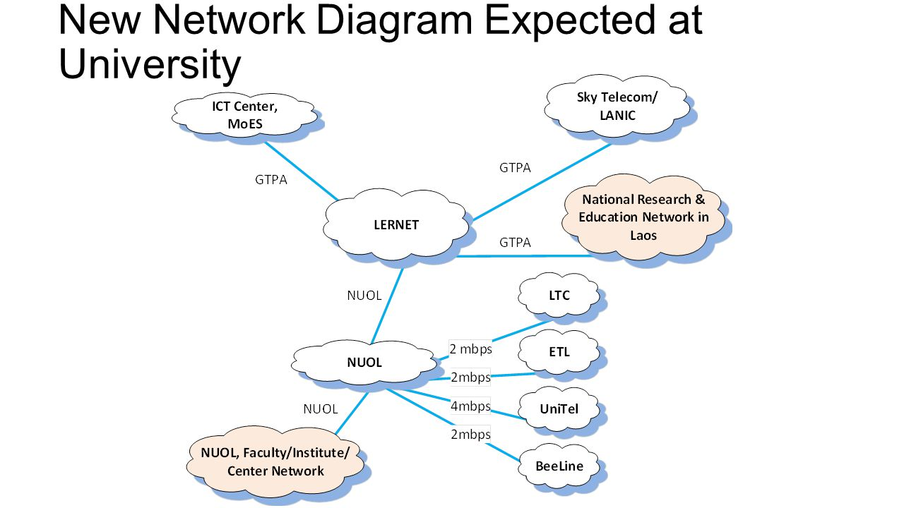 ms project network diagram