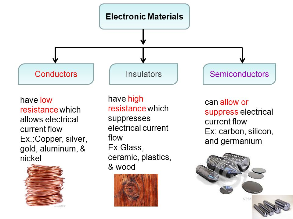 Types of semiconductors.