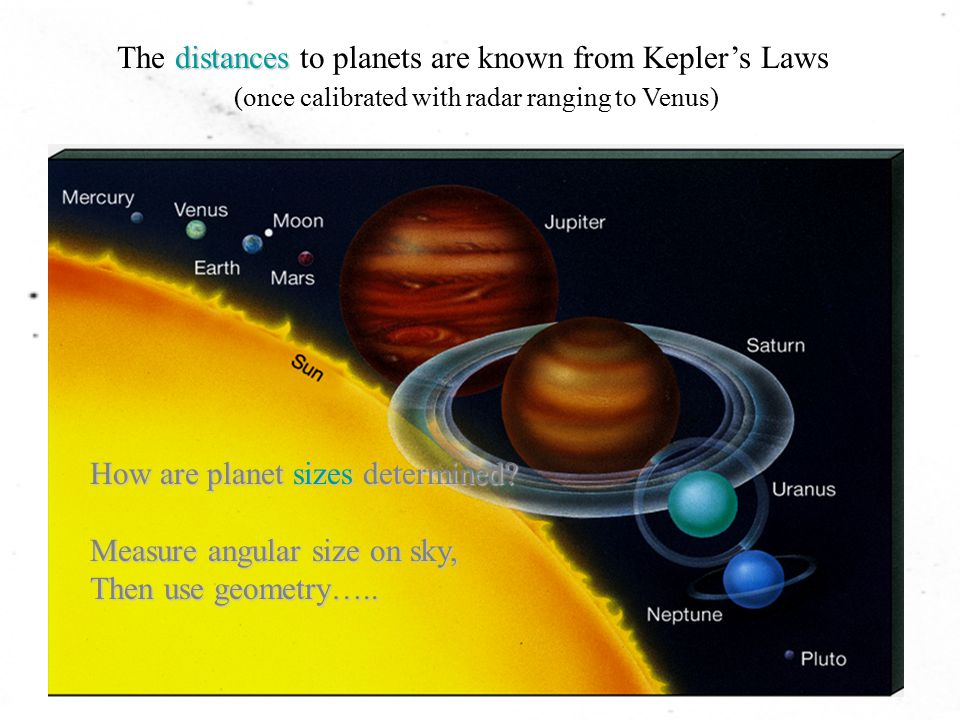 The distances to planets are known from Kepler's Laws