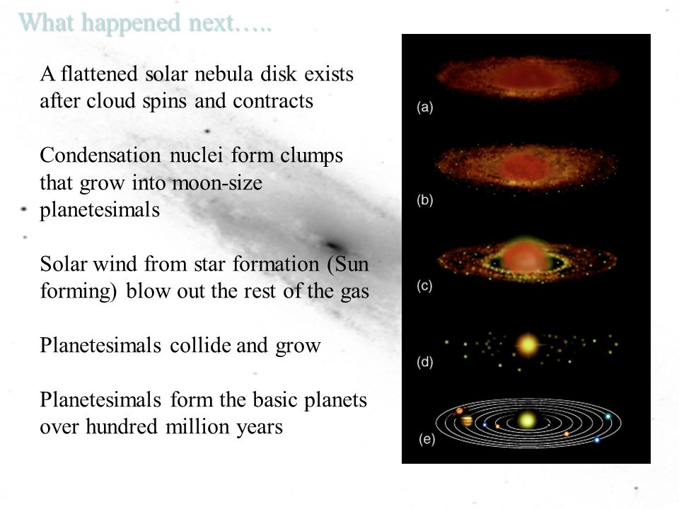 What happened next….. A flattened solar nebula disk exists after cloud spins and contracts.