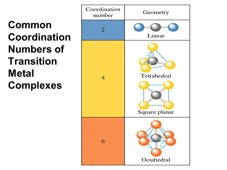 how to find oxidation number of transition metals