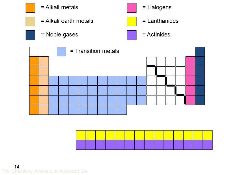 How substances are named ppt video online download 14 alkali metals alkali earth metals noble gases halogens urtaz Gallery