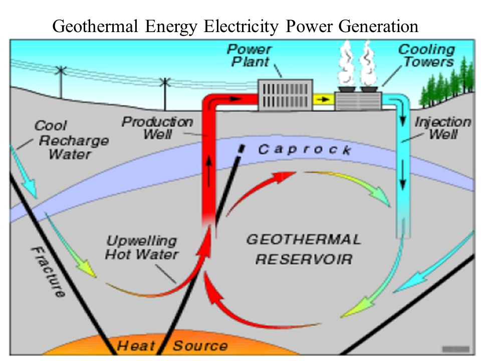 Geothermal Energy Diagram Of Box Residential Electrical Symbols