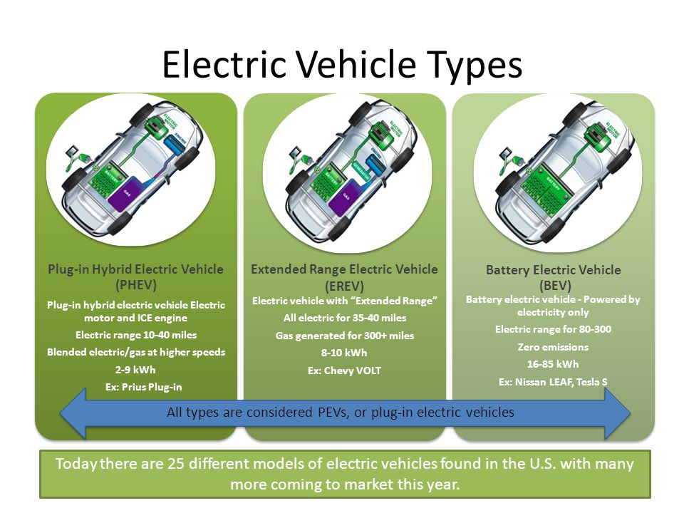 Electric Vehicle Types
