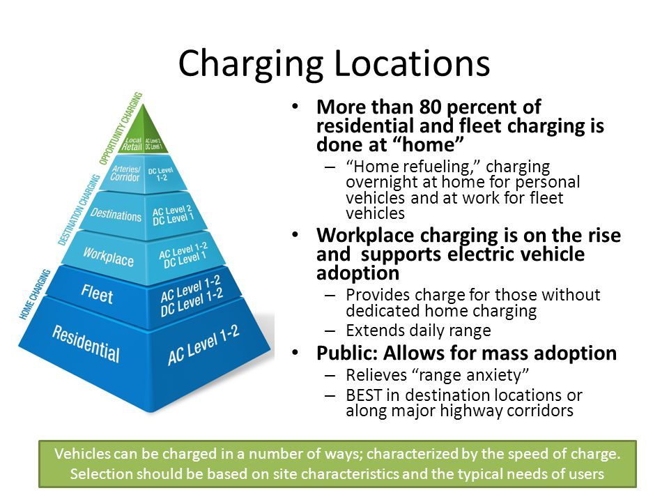 Charging Locations More than 80 percent of residential and fleet charging is done at home