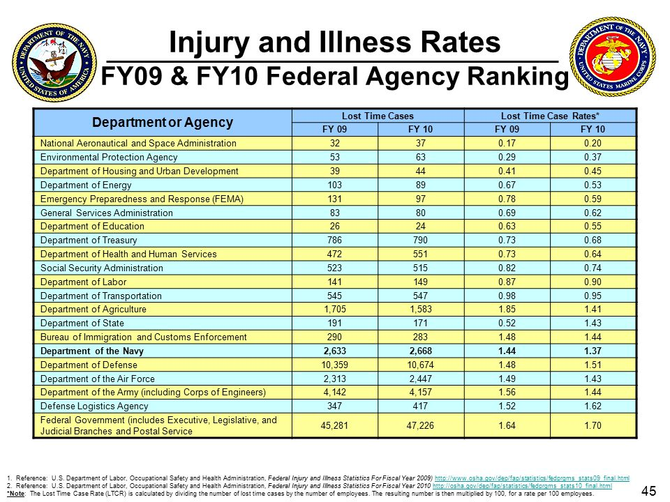 Department of the Navy FY10 Safety and Occupational Health