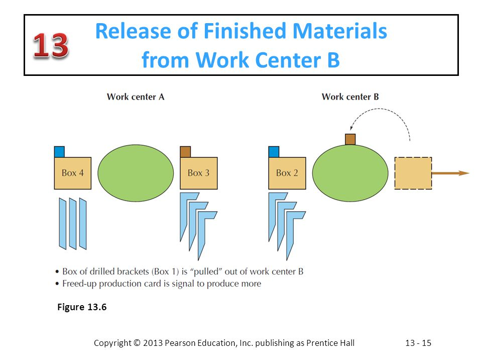 Release of Finished Materials from Work Center B