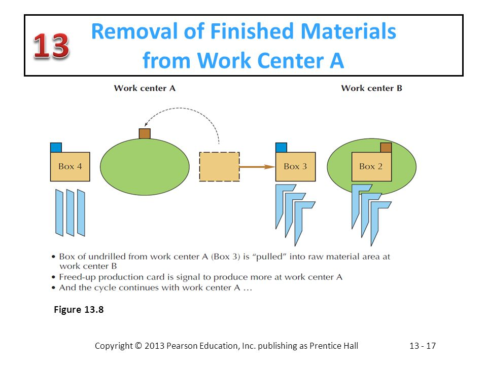 Removal of Finished Materials from Work Center A