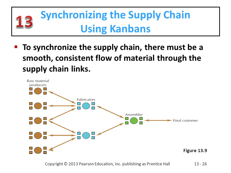 Synchronizing the Supply Chain Using Kanbans