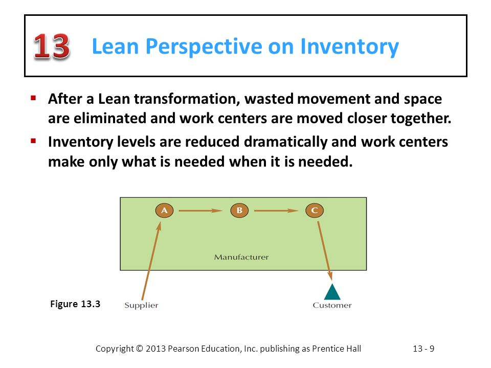 Lean Perspective on Inventory