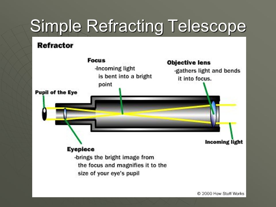 Telescopes Ppt Video Online Download