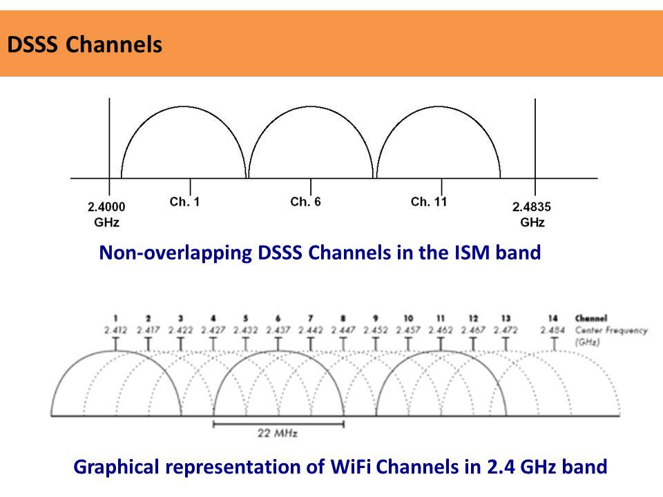 Wireless LAN (WLAN) Networks - ppt video online download