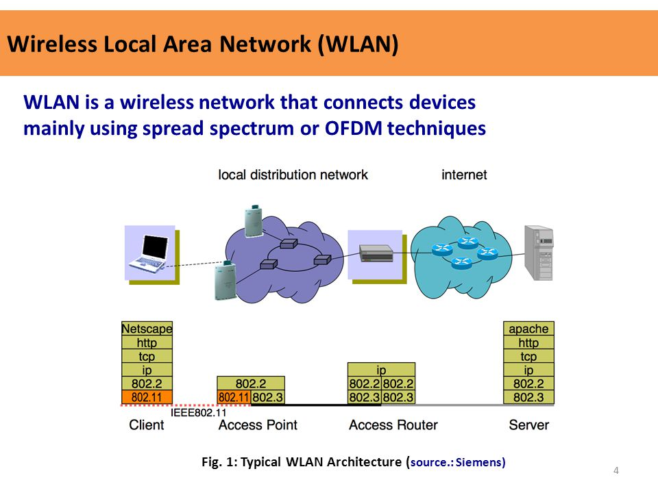 wireless lan wlan networks ppt video online download rh slideplayer com Active Directory 802.11X Drawing 802.11X Protocol