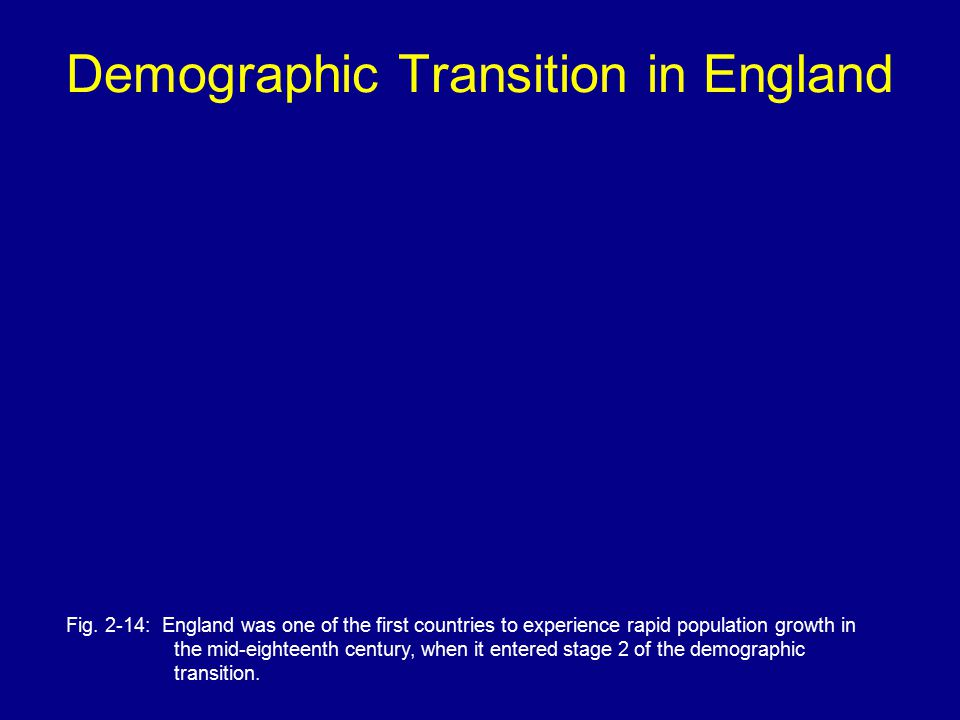Demographic Transition in England