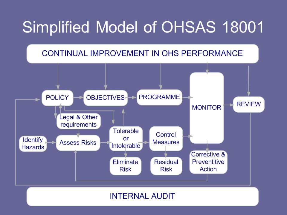 Simplified Model of OHSAS 18001