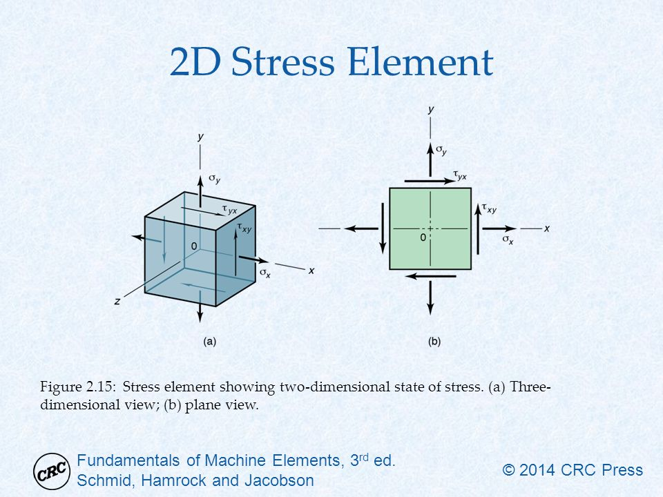 how to find strain in three dimensional stress