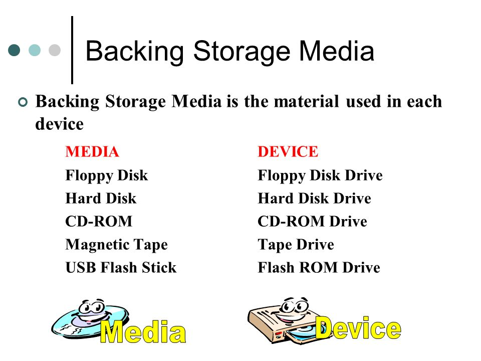 Backing Storage Media Device Media