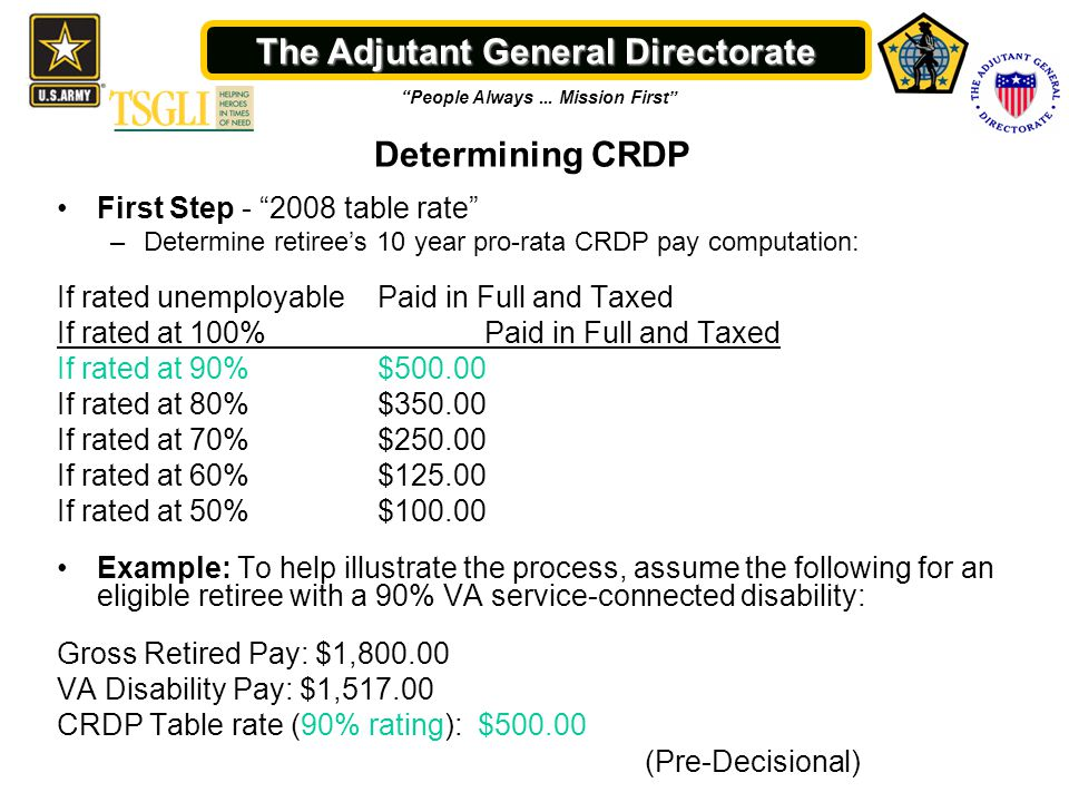 Determining Your CRDP (Pre-Decisional) - ppt video online