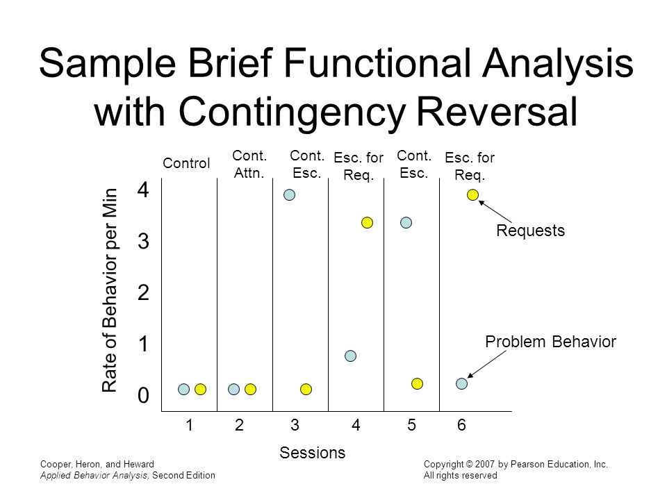 Chapter 24 functional behavior assessment ppt video online download sample brief functional analysis with contingency reversal maxwellsz