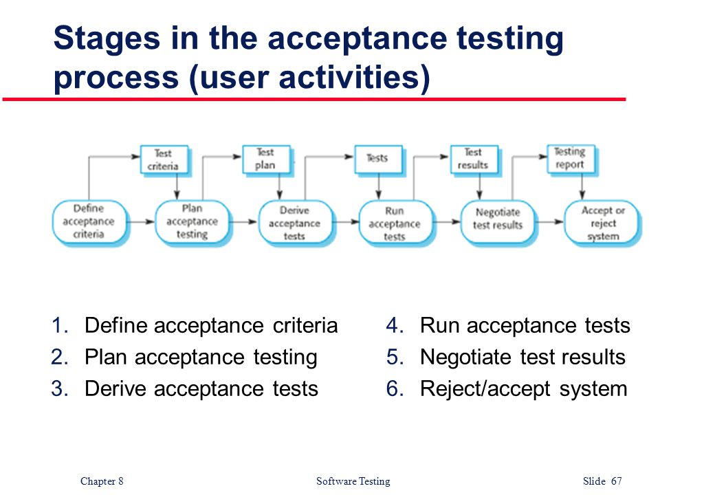 User Acceptance Testing Objectives