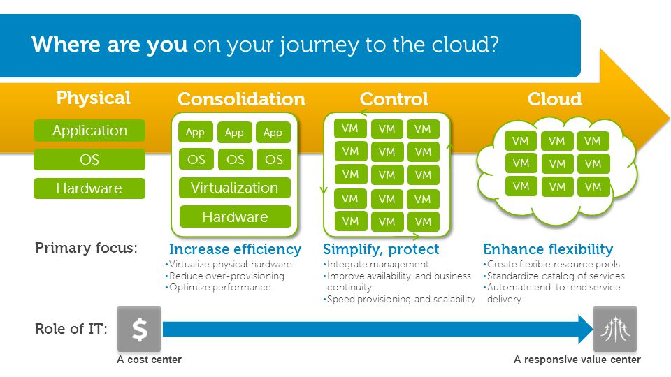 Evolve to scalable, flexible cloud infrastructure with Dell