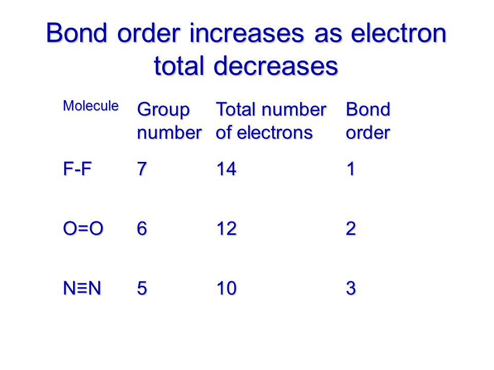 Bond order increases as electron total decreases