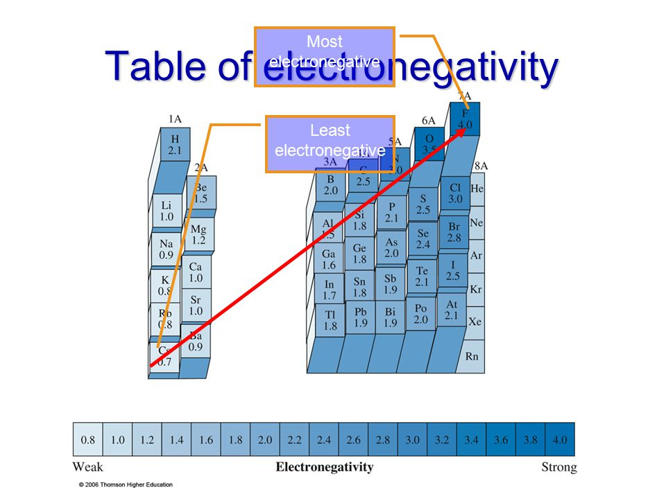 Table of electronegativity