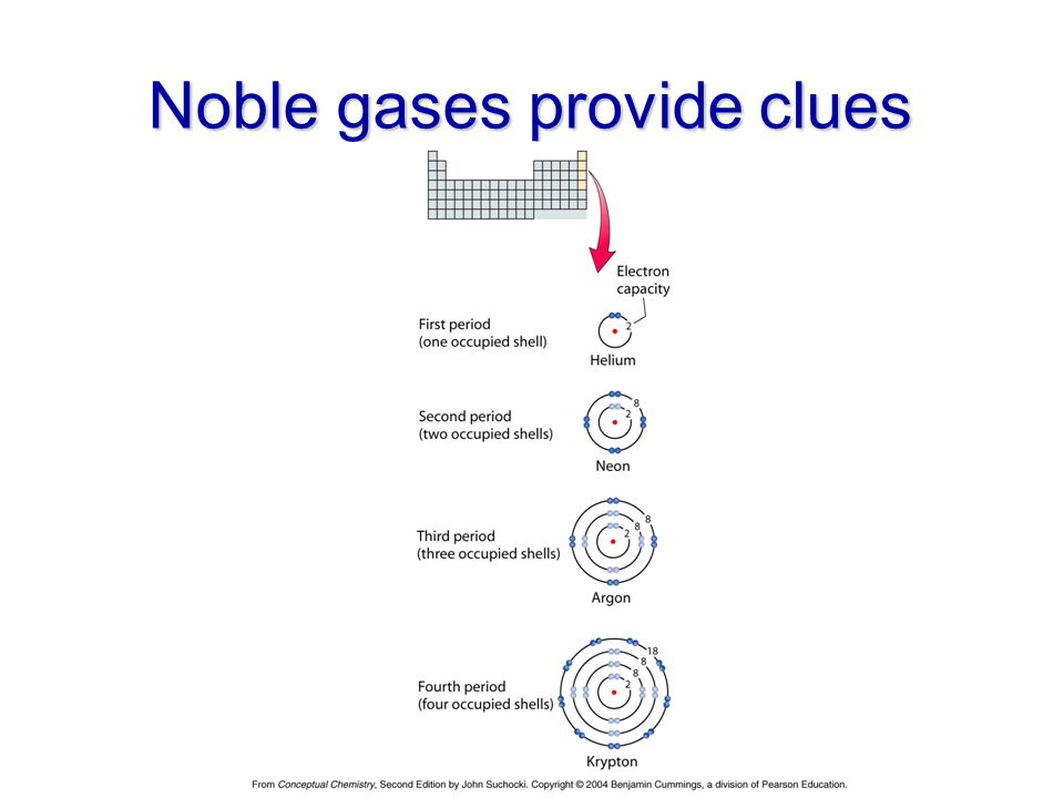 Noble gases provide clues