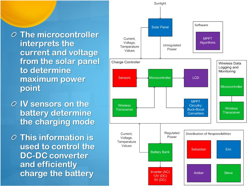 Photovoltaic MPPT Charge Controller (PMC2) - ppt download
