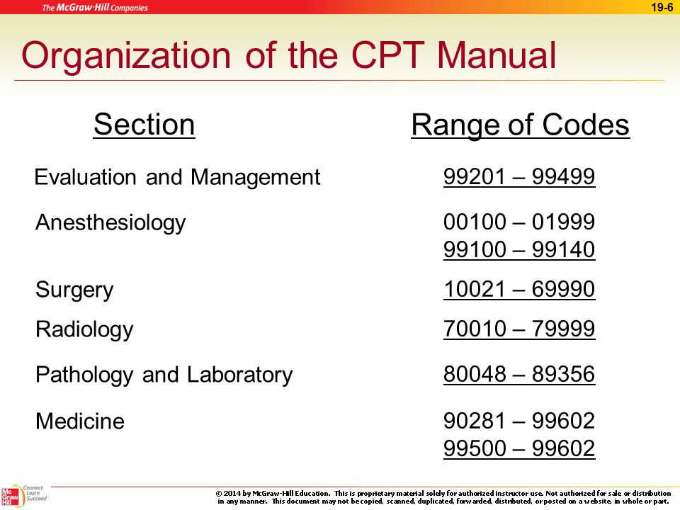 19 procedure coding ppt download rh slideplayer com AMA CPT Manual CPT Coding Manual