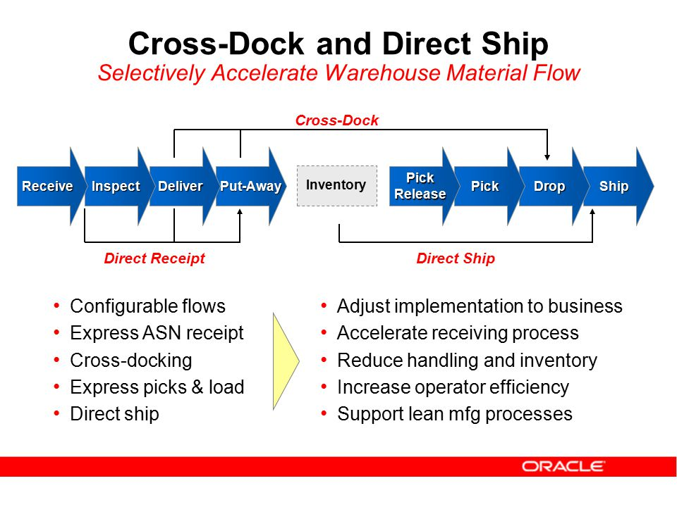 Oracle Warehouse Management - ppt download