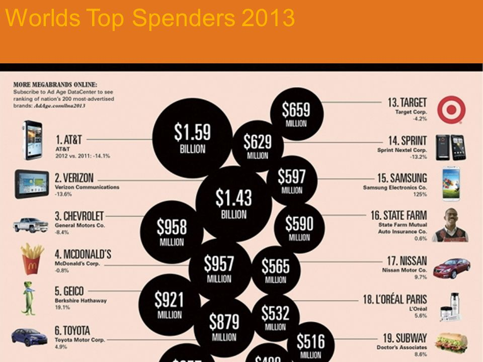 Worlds Top Spenders 2013 Figure 14.2 Big Spenders