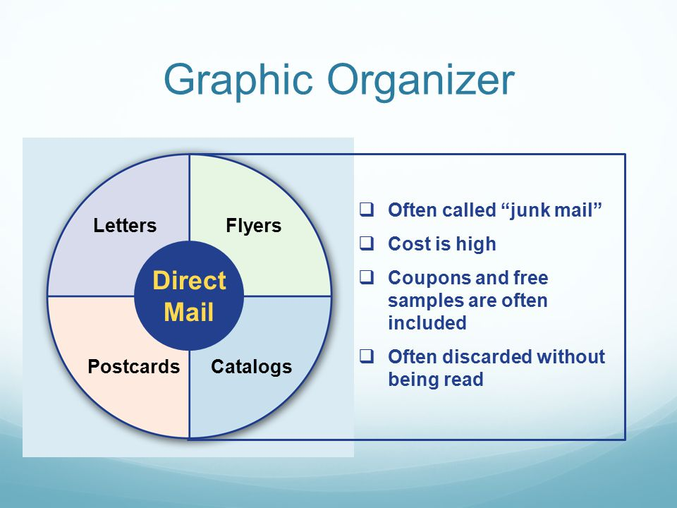 Graphic Organizer Direct Mail Often called junk mail Cost is high