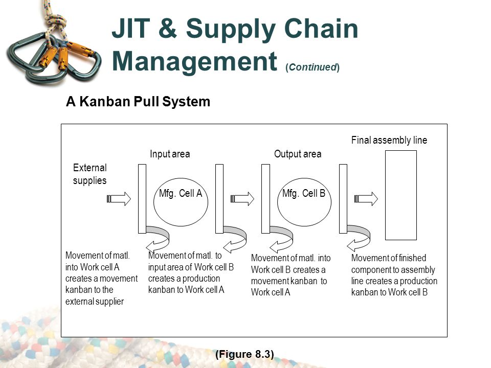 jit in supply chain Supply chain management (scm) is a concept that has flourished in manufacturing, originating from just-in-time (jit) production and logistics today, scm represents an autonomous managerial concept, although still largely dominated by logistics all issues are viewed and resolved in a supply.